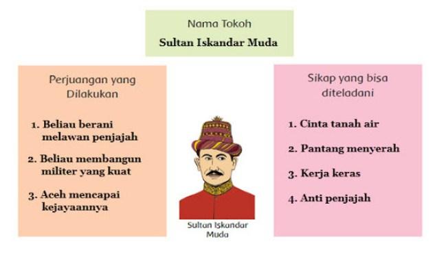 Contoh peta pikiran tentang Sultan Iskandar Muda